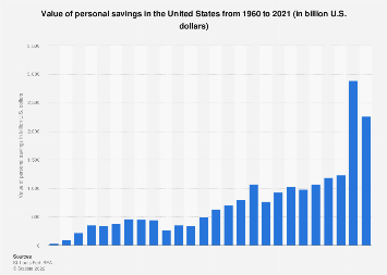 Personal savings in the U.S. 1960-2016