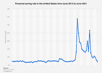 Monthly personal saving rate in the U.S. 2016-2018