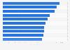 Average daily visitorship of art exhibitions worldwide 2011