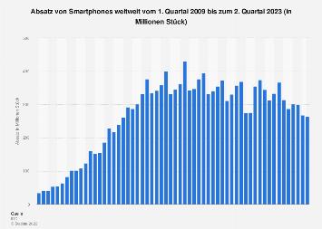 Weltweiter Absatz von Smartphones bis Q1 2018