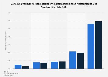 Verteilung von Schwerbehinderungen in Deutschland nach Alter und Geschlecht 2015