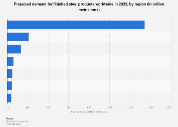 Steel - estimated demand worldwide by region 2016-2019
