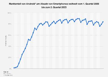 Marktanteil von Android am weltweiten Smartphone-Absatz bis Q2 2017