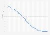 Marktanteil von Symbian am Smartphone-Absatz weltweit bis Q3 2013