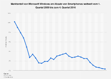 Marktanteil von Microsoft Windows am Smartphone-Absatz weltweit bis Q4 2016