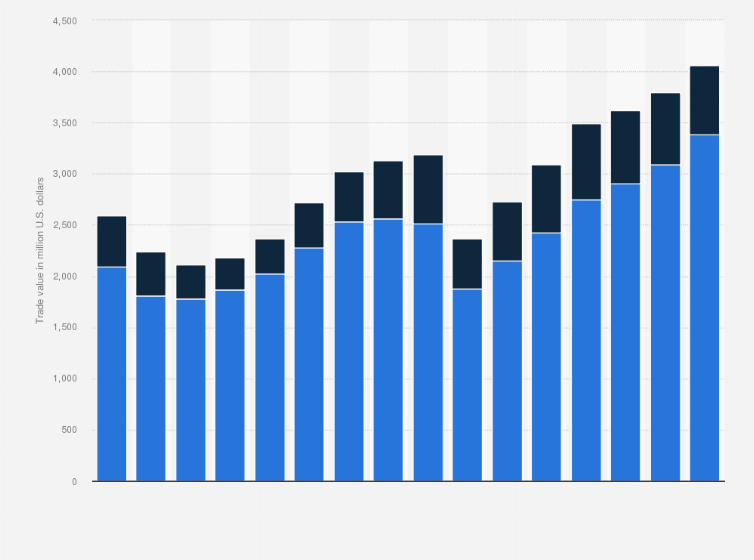 Exceptional U2022 U.S. Office Furniture Imports And Exports 2015 | Statistic