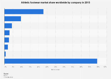 Athletic footwear global market share by company 2015