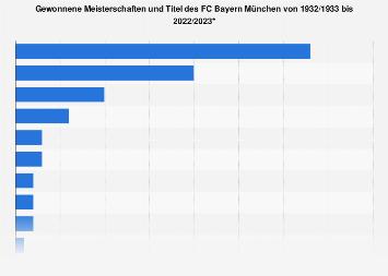 FC Bayern München - Anzahl der gewonnenen Titel bis 2018/2019