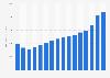 Net revenue of Williams-Sonoma worldwide 2007-2018