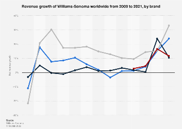 Net revenue growth of Williams-Sonoma worldwide 2009-2018, by brand