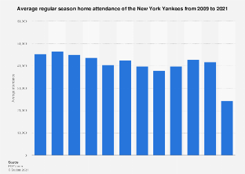 Regular season average attendance of the New York Yankees 2009-2017