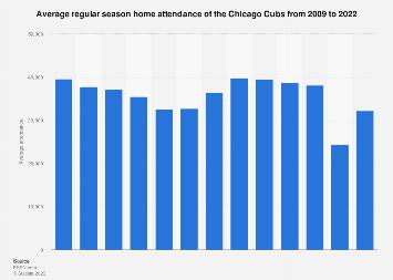 Regular season average attendance of the Chicago Cubs 2009-2018