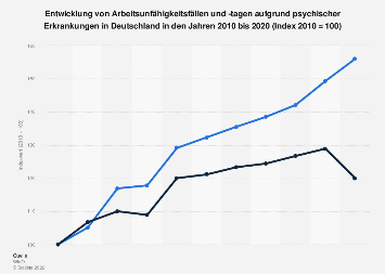 Entwicklung der Arbeitsunfähigkeit aufgrund psychischer Erkrankungen bis 2016