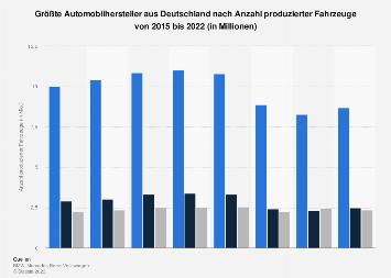 Größte Automobilhersteller in Deutschland nach Fahrzeugproduktion 2016