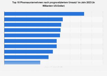 Umsatzstärkste Pharmaunternehmen weltweit 2017