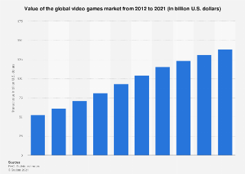 Value of the global video games market 2012-2021