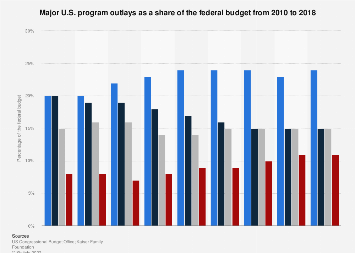 Major U.S. programs as a share of the federal budget 2010-2016