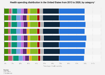 Health spending distribution in the United States by category 2013-2017