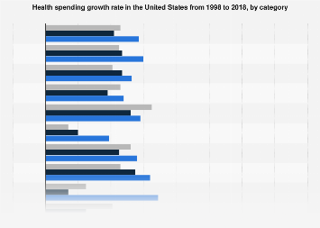 Health spending growth rate in the U.S. 1997-2017 sorted by category