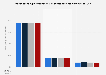 Health spending distribution of U.S. private business 2010-2015