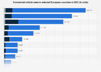 Registration of commercial vehicles in Europe by country 2017