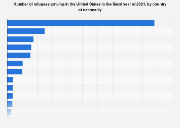 Refugees arriving in the U.S. by country of nationality 2018