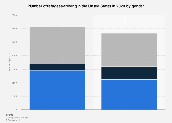 Refugees arriving in the U.S. 2016, by gender