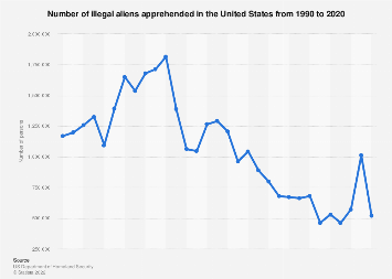 U.S. immigration - illegal aliens apprehended 1990-2017