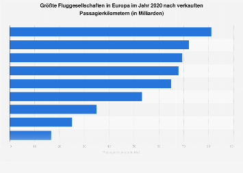 Größte Fluggesellschaften in Europa nach Passagierkilometern 2018