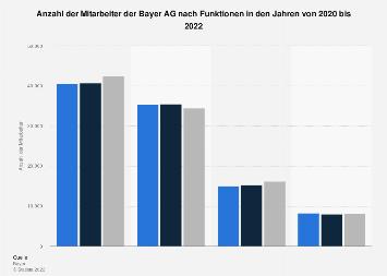 Mitarbeiter der Bayer AG nach Funktionen bis 2017