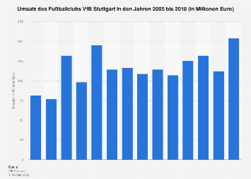 Umsatz des Fußballclubs VfB Stuttgart bis 2018