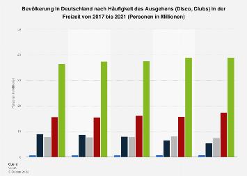 Umfrage in Deutschland zur Häufigkeit des Ausgehens (Disco, Clubs) bis 2018