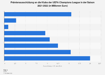 Prämienausschüttung in der UEFA Champions League 2018/2019