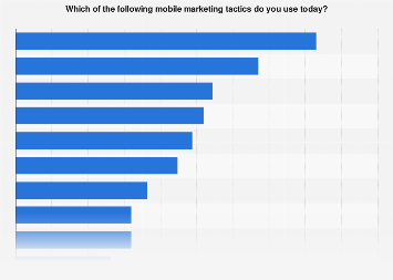 U.S. SMBs: mobile marketing tactics used 2016