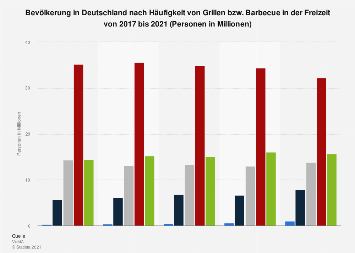 Umfrage in Deutschland zur Häufigkeit des Grillens in der Freizeit bis 2018