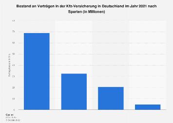 Kfz-Versicherung - Bestand an Verträgen nach Sparten 2018