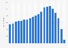 Anzahl der umsatzsteuerpflichtigen Callcenter bis 2017