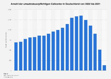 Anzahl der umsatzsteuerpflichtigen Callcenter bis 2016