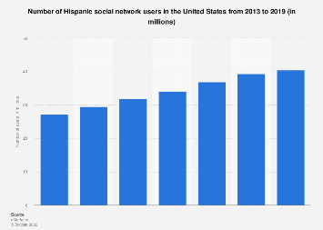 Number of U.S. Hispanic social network users 2013-2019
