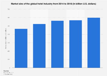 Global hotel industry retail value from 2010 to 2018