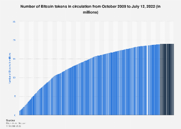Number of Bitcoins in circulation 2011-2018