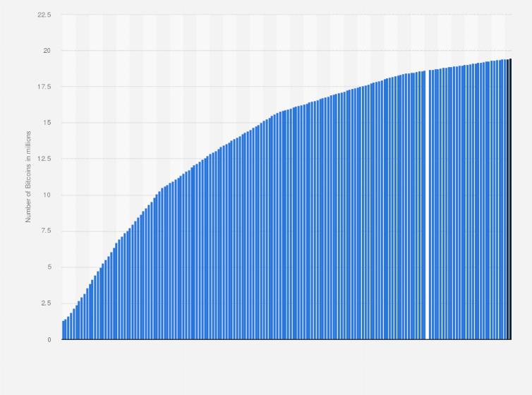 statistici de creștere bitcoin