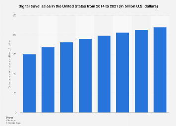 United States: digital travel sales 2014-2021