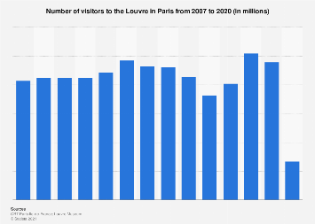 Number of visitors to the Louvre in Paris 2007-2018