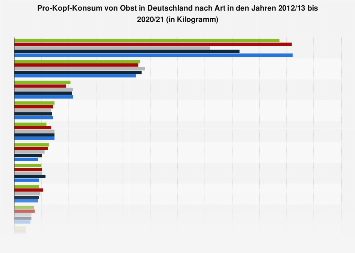 Pro-Kopf-Konsum von Obst in Deutschland nach Art bis 2015/16