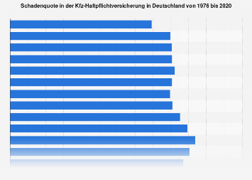 Kfz-Haftpflichtversicherung in Deutschland - Schadenquote bis 2016