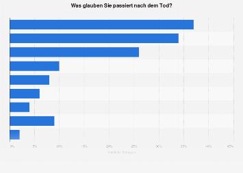 Umfrage zu möglichen Szenarien nach dem Tod 2017