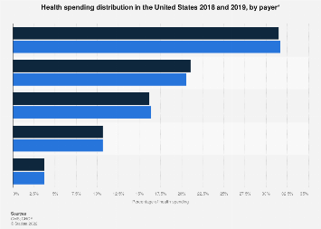 Health spending distribution in the United States by payer 2014-2027