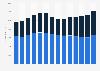 Kellogg's net sales worldwide 2009-2018, by region