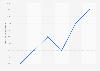 Anteil von Kabel BW an den Breitbandanschlüssen in Deutschland bis Q2 2012